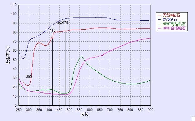钻石光谱对比图