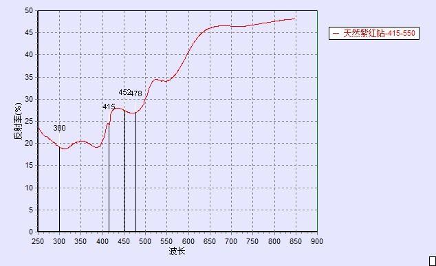 天然紫红钻石谱图