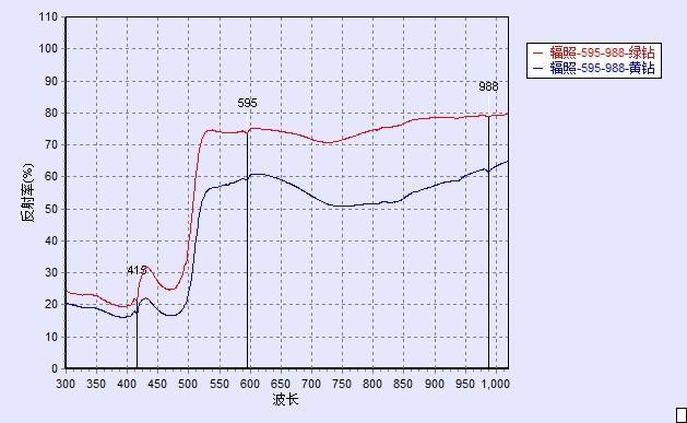 辐照钻石-595-光谱图