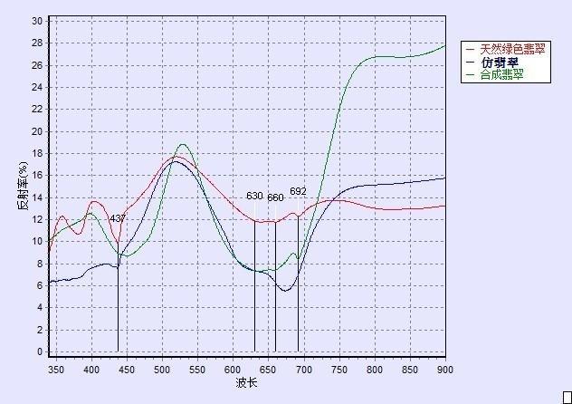 翡翠光谱对比图