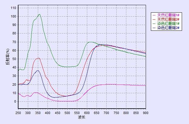 红珊瑚光谱对比图
