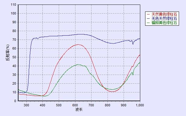 绿柱石光谱对比图